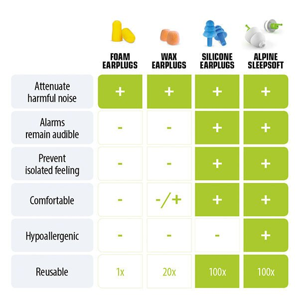 Sleepsoft-earplugs-sleep-infographic-alpine-hearing-protection-1-600x600